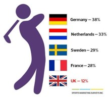 Golf participation in the uk, The Social Golfer